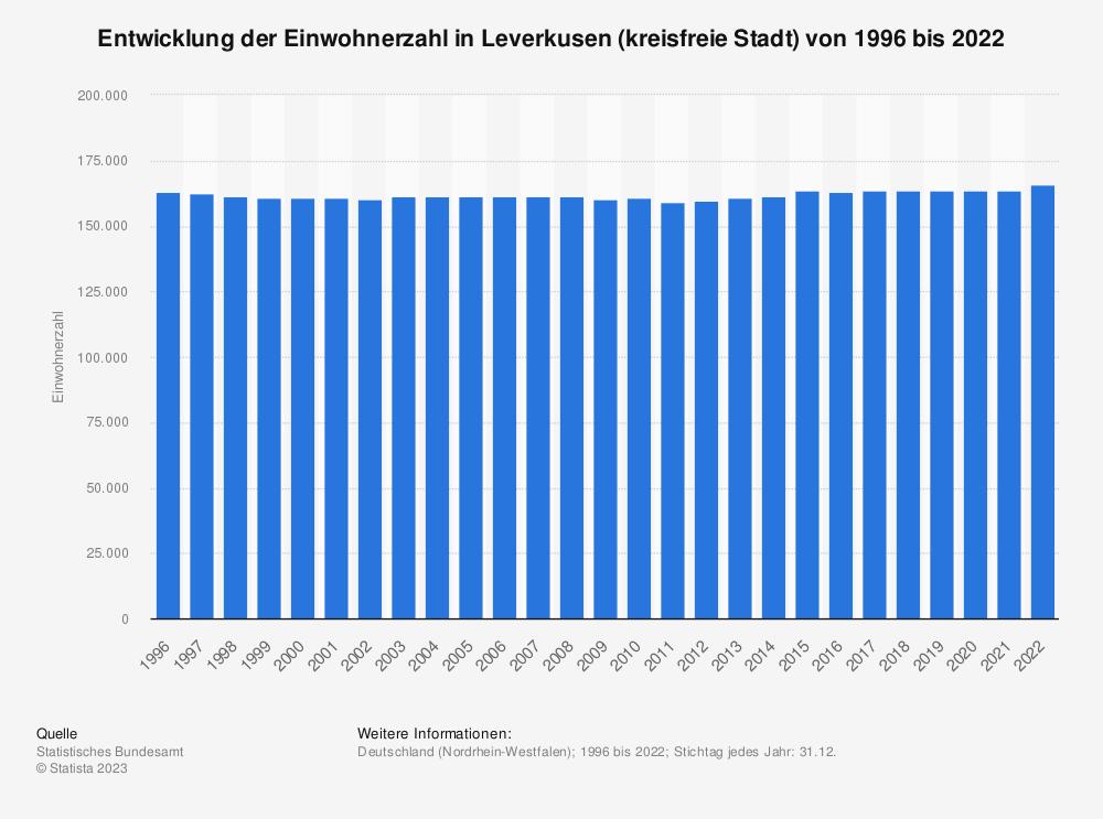 Statistik: Entwicklung der Einwohnerzahl in Leverkusen (kreisfreie Stadt) von 1995 bis 2020   Statista