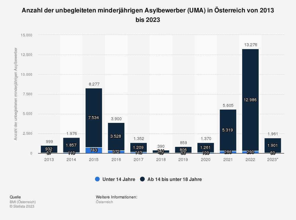 Statistik: Anzahl der unbegleiteten minderjährigen Asylbewerber (UMA) in Österreich von 2007 bis 2017 | Statista