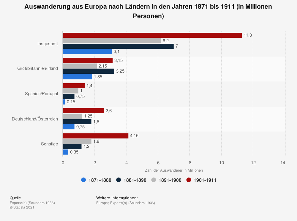 Statistik: Auswanderung aus Europa nach Ländern in den Jahren 1871 bis 1911 (in Millionen Personen) | Statista