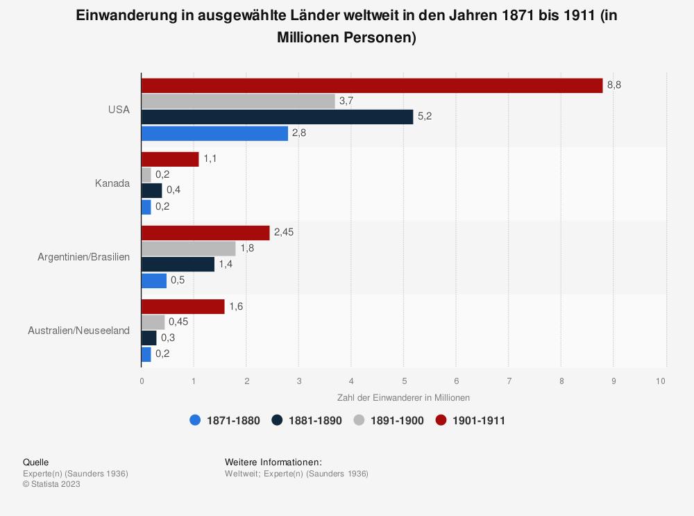 Statistik: Einwanderung in ausgewählte Länder weltweit in den Jahren 1871 bis 1911 (in Millionen Personen) | Statista