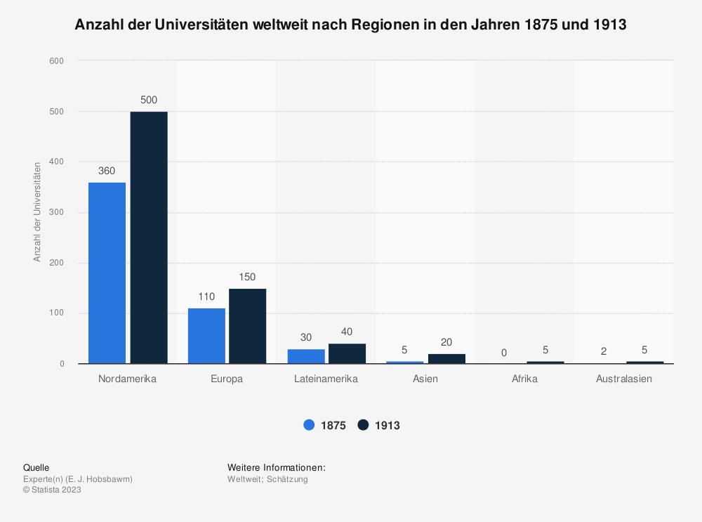 Statistik: Anzahl der Universitäten weltweit nach Regionen in den Jahren 1875 und 1913 | Statista