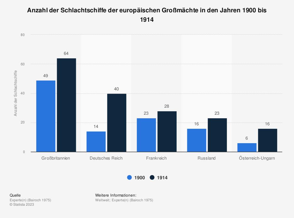 Statistik: Anzahl der Schlachtschiffe der europäischen Großmächte in den Jahren 1880 bis 1914 | Statista