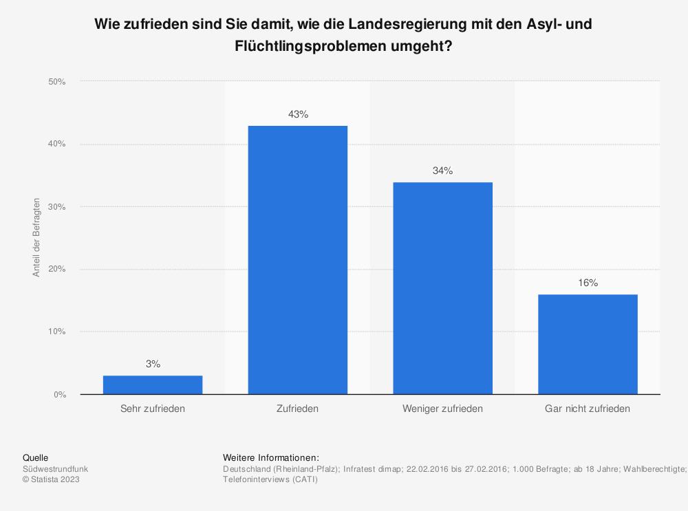 Statistik: Wie zufrieden sind Sie damit, wie die Landesregierung mit den Asyl- und Flüchtlingsproblemen umgeht? | Statista