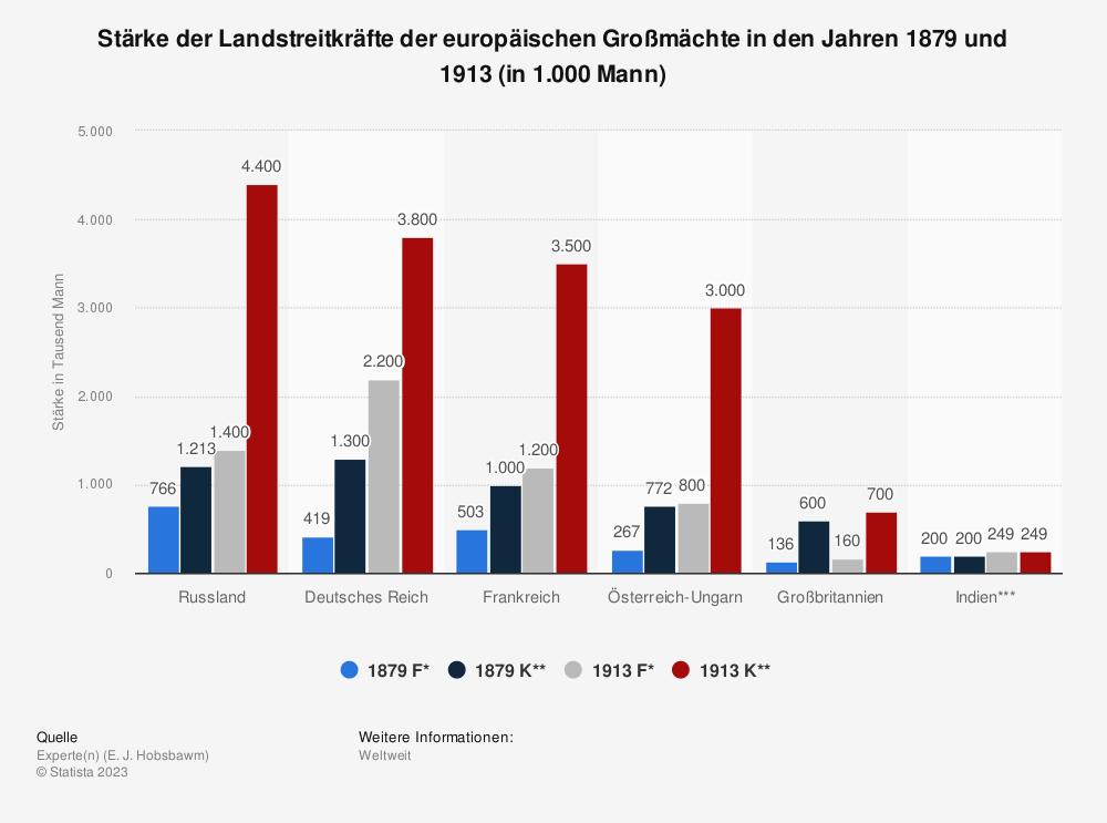 Statistik: Stärke der Landstreitkräfte der europäischen Großmächte in den Jahren 1879 und 1913 (in 1.000 Mann) | Statista