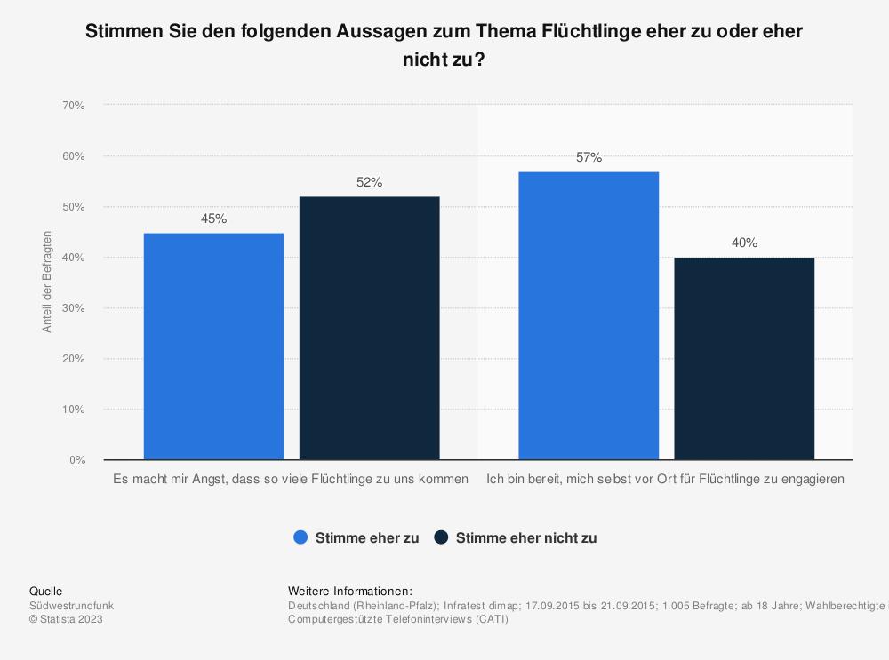 Statistik: Stimmen Sie den folgenden Aussagen zum Thema Flüchtlinge eher zu oder eher nicht zu? | Statista