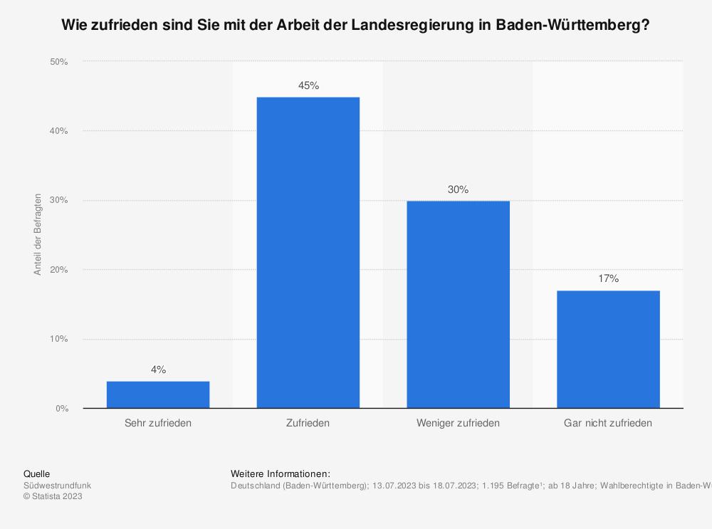 Statistik: Wie zufrieden sind Sie mit der Arbeit der Landesregierung in Baden-Württemberg? | Statista