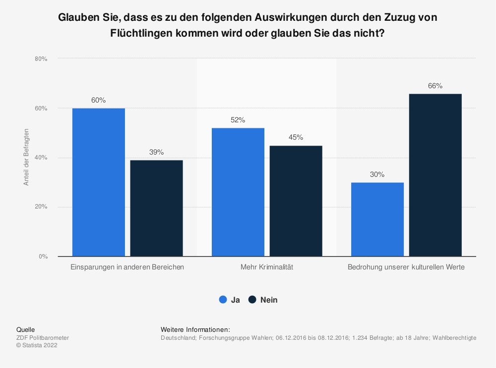Statistik: Glauben Sie, dass es zu den folgenden Auswirkungen durch den Zuzug von Flüchtlingen kommen wird oder glauben Sie das nicht?   Statista