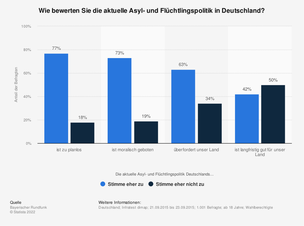Statistik: Wie bewerten Sie die aktuelle Asyl- und Flüchtlingspolitik in Deutschland? | Statista