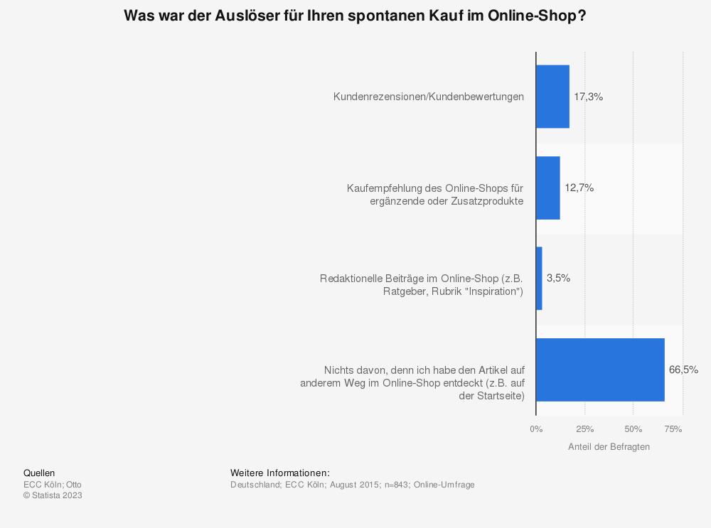 Statistik: Was war der Auslöser für Ihren spontanen Kauf im Online-Shop? | Statista