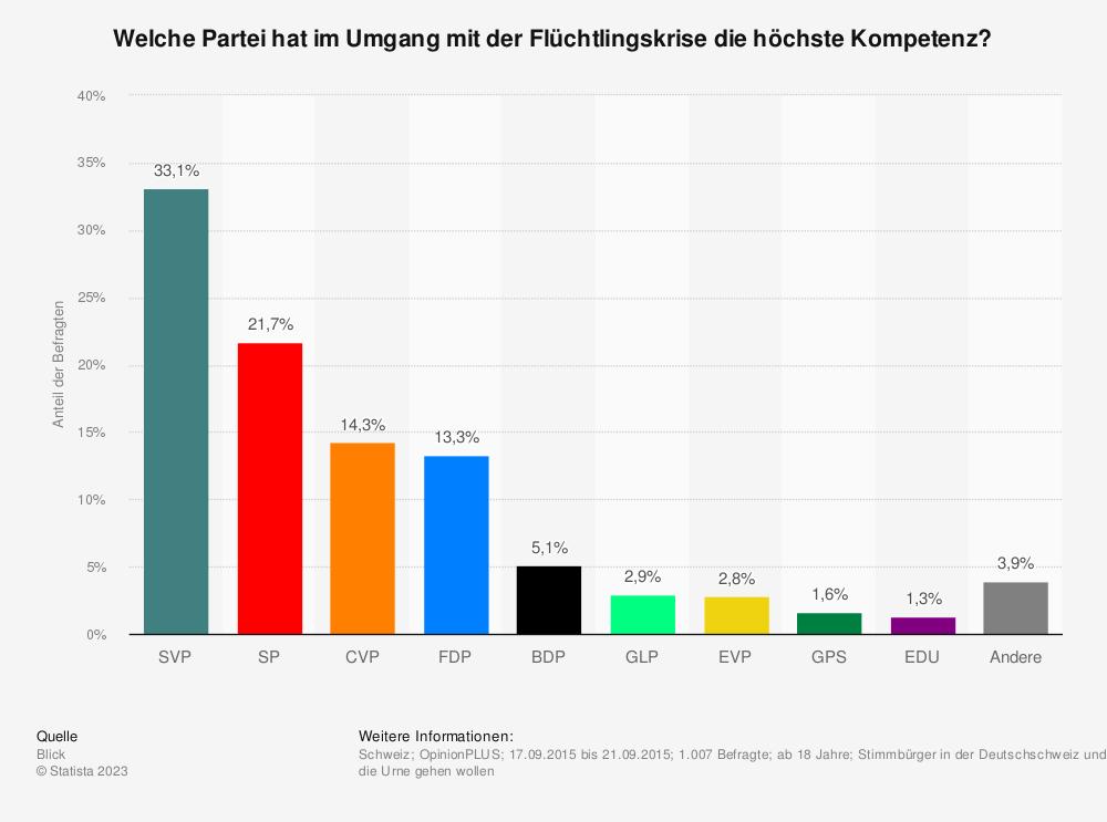 Statistik: Welche Partei hat im Umgang mit der Flüchtlingskrise die höchste Kompetenz? | Statista