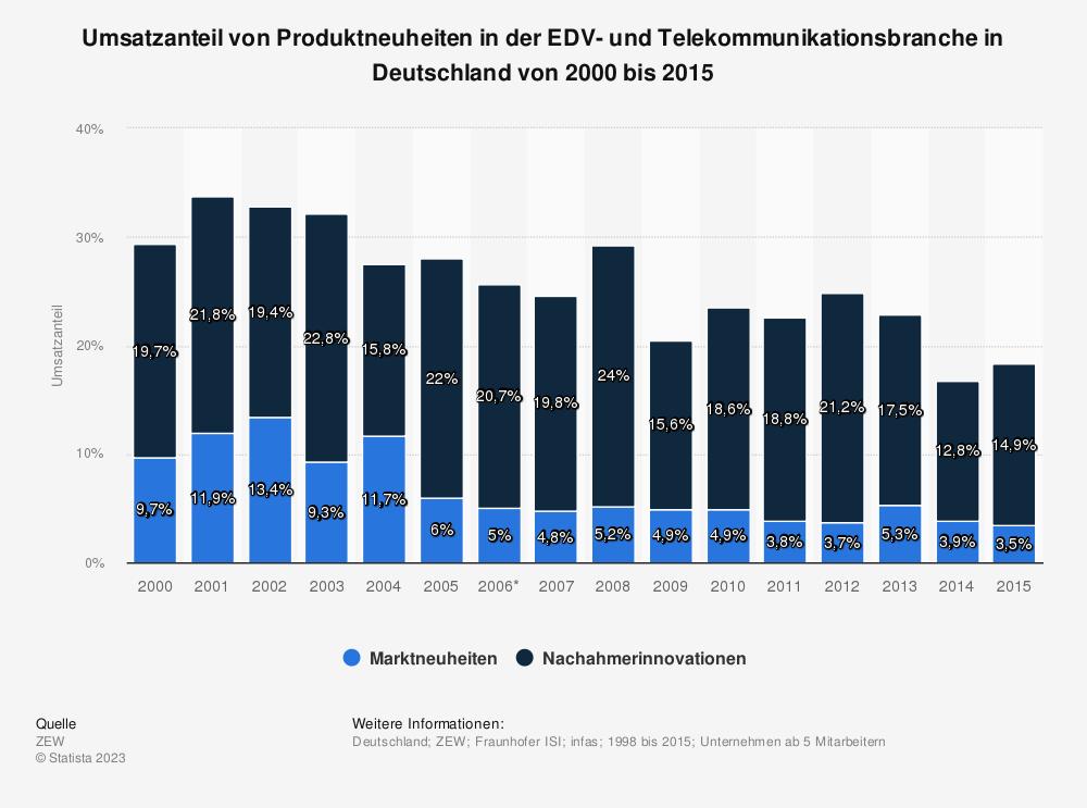 Statistik: Umsatzanteil von Produktneuheiten in der EDV- und Telekommunikationsbranche in Deutschland von 1998 bis 2015 | Statista