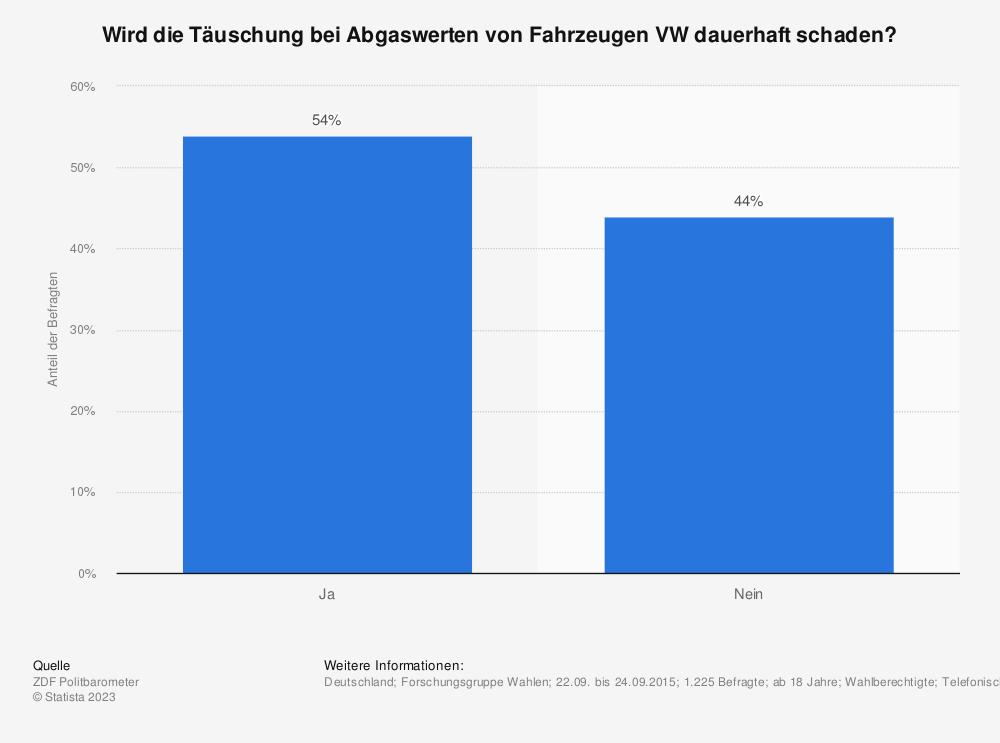 Statistik: Wird die Täuschung bei Abgaswerten von Fahrzeugen VW dauerhaft schaden? | Statista