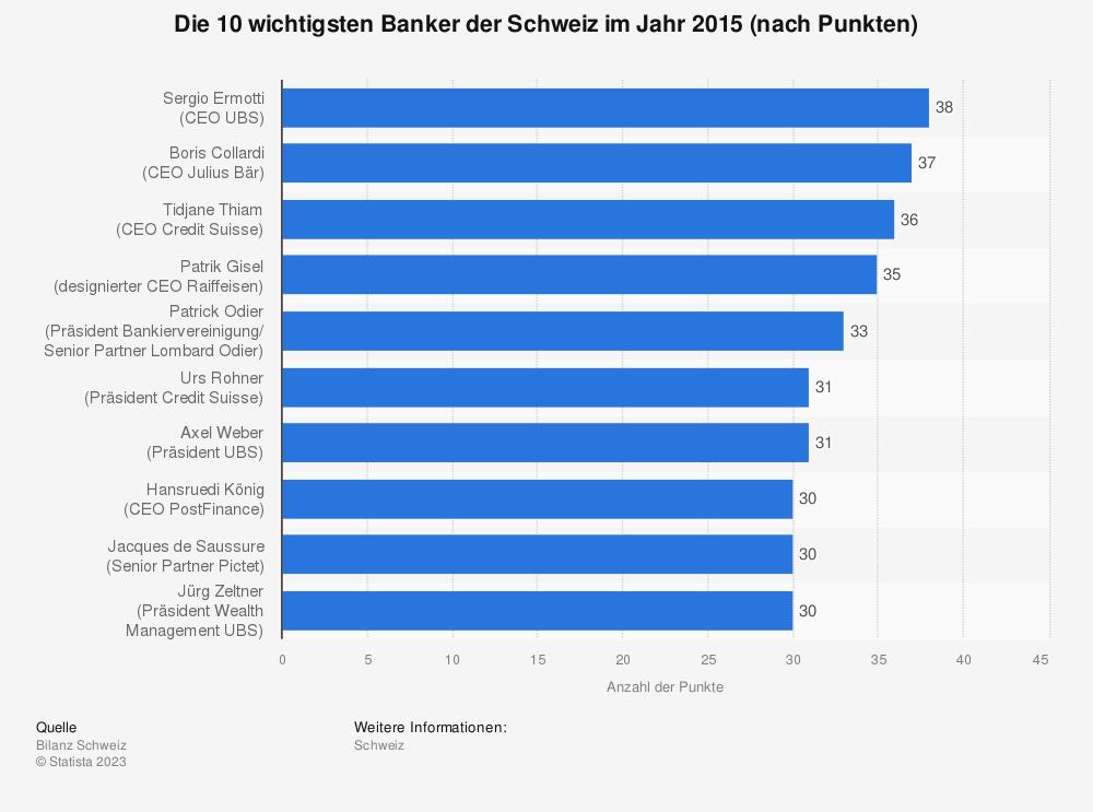 Statistik: Die 10 wichtigsten Banker der Schweiz im Jahr 2015 (nach Punkten) | Statista