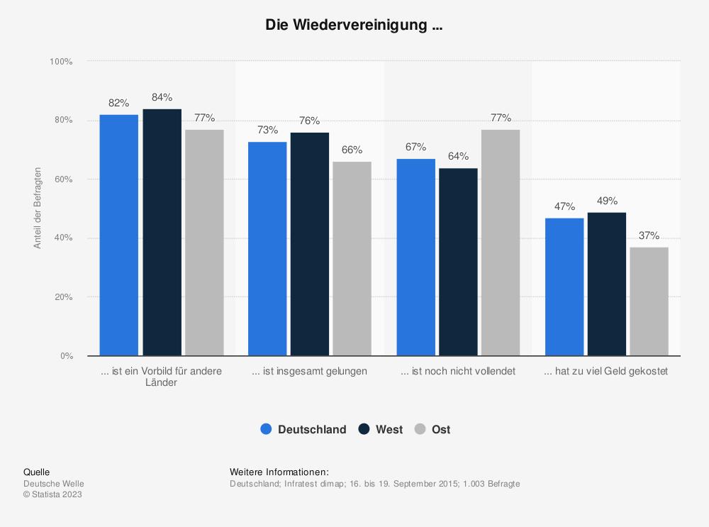 Statistik: Die Wiedervereinigung ... | Statista