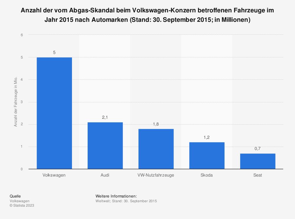 Statistik: Anzahl der vom Abgas-Skandal beim Volkswagen-Konzern betroffenen Fahrzeuge im Jahr 2015 nach Automarken (Stand: 30. September 2015; in Millionen) | Statista