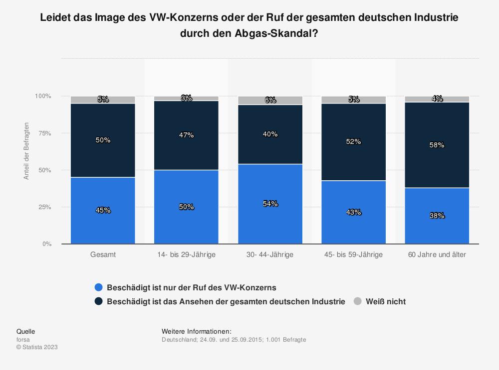 Statistik: Leidet das Image des VW-Konzerns oder der Ruf der gesamten deutschen Industrie durch den Abgas-Skandal? | Statista