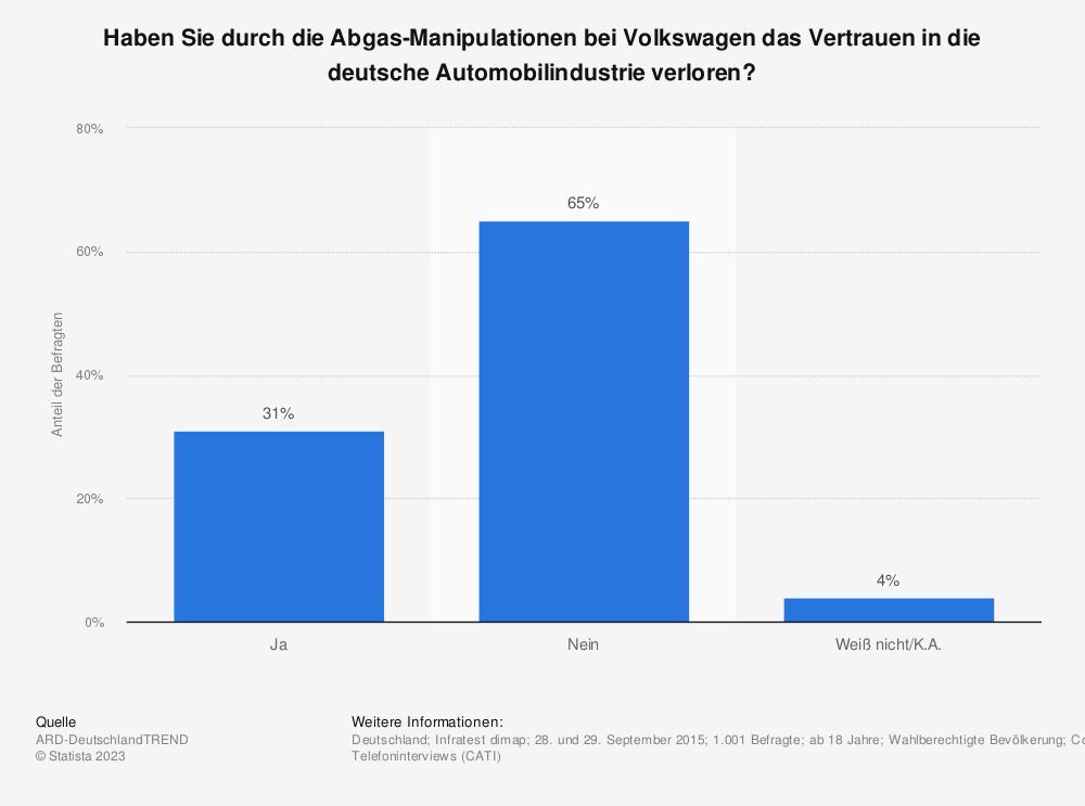 Statistik: Haben Sie durch die Abgas-Manipulationen bei Volkswagen das Vertrauen in die deutsche Automobilindustrie verloren? | Statista