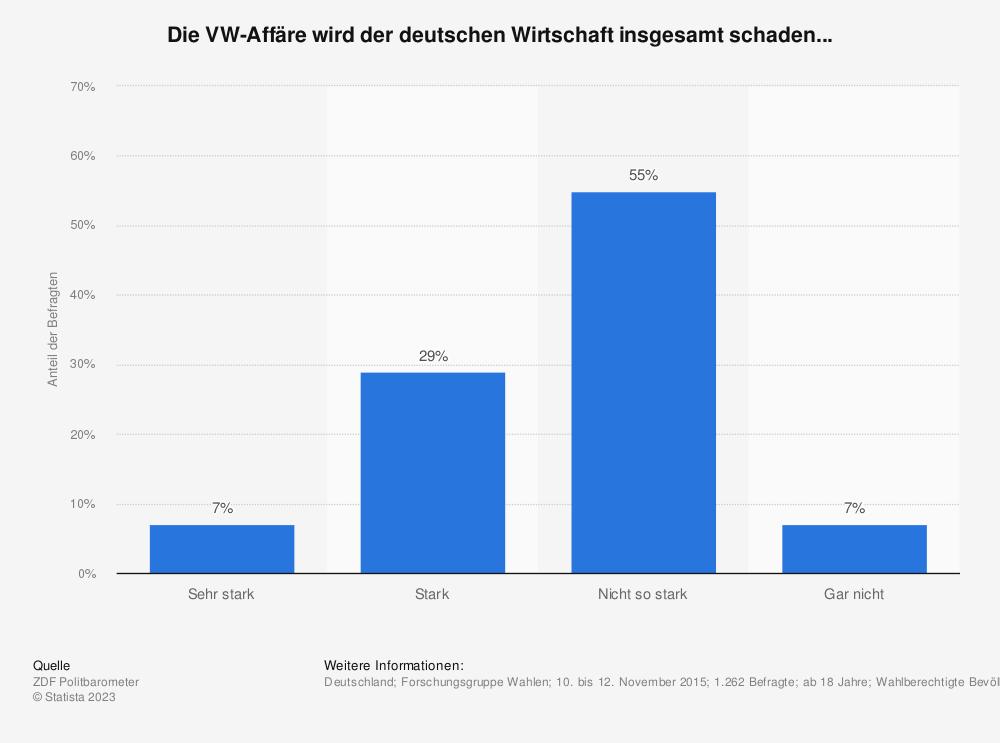 Statistik: Die VW-Affäre wird der deutschen Wirtschaft insgesamt schaden... | Statista