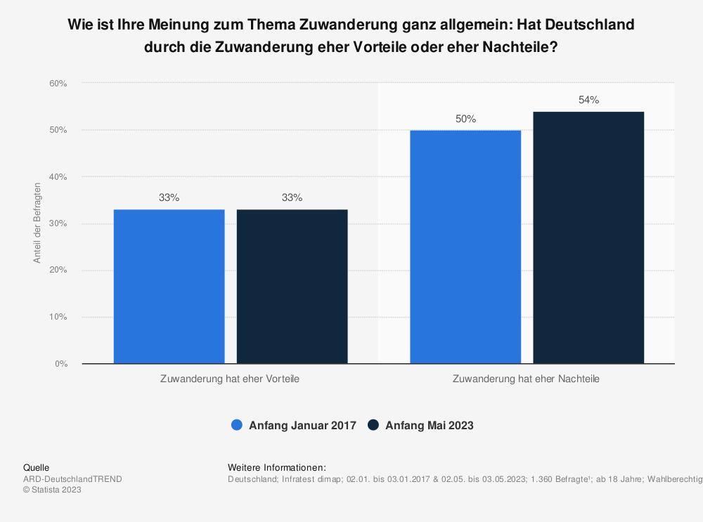 Statistik: Wie ist Ihre Meinung zum Thema Zuwanderung ganz allgemein: Hat Deutschland durch die Zuwanderung eher Vorteile oder eher Nachteile? | Statista