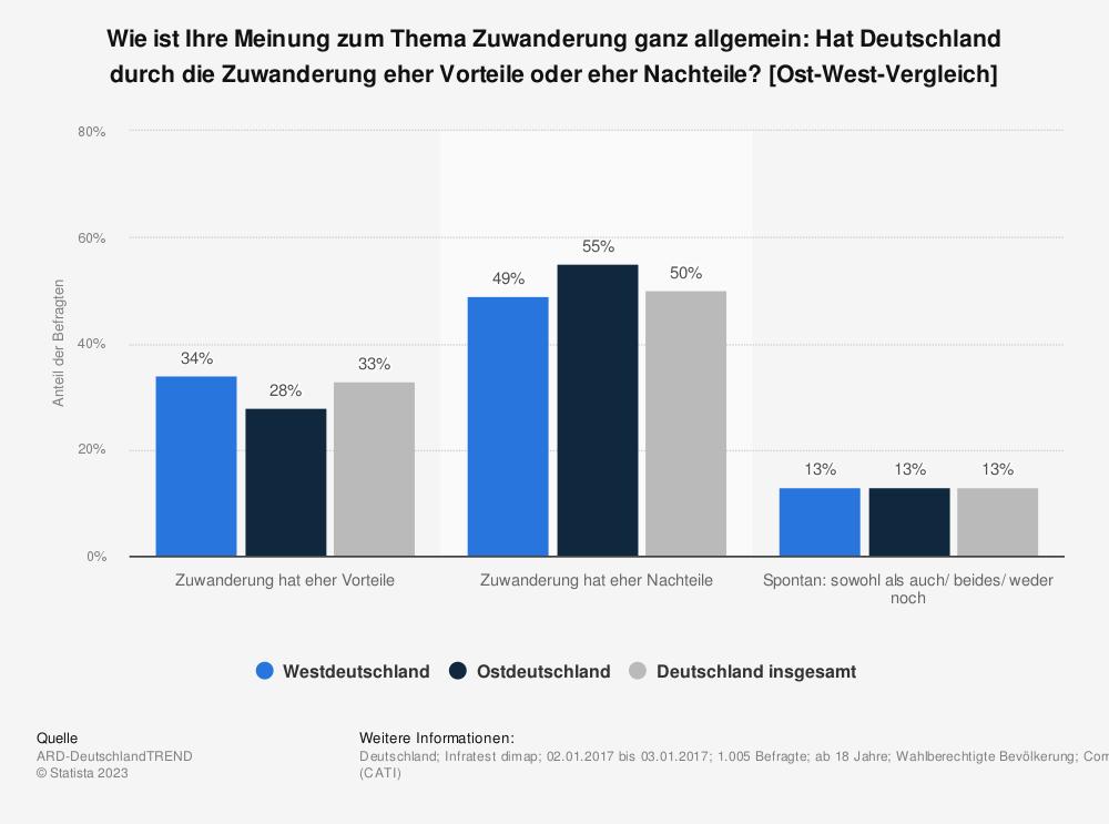 Statistik: Wie ist Ihre Meinung zum Thema Zuwanderung ganz allgemein: Hat Deutschland durch die Zuwanderung eher Vorteile oder eher Nachteile? [Ost-West-Vergleich] | Statista