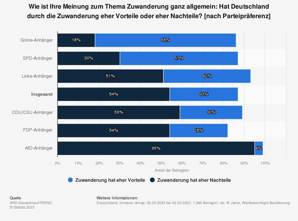 Statistik: Wie ist Ihre Meinung zum Thema Zuwanderung ganz allgemein: Hat Deutschland durch die Zuwanderung eher Vorteile oder eher Nachteile? [nach Parteipräferenz] | Statista