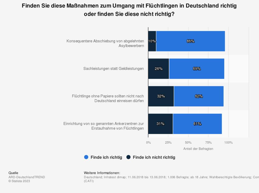 Statistik: Finden Sie diese Maßnahmen zum Umgang mit Flüchtlingen in Deutschland richtig oder finden Sie diese nicht richtig? | Statista