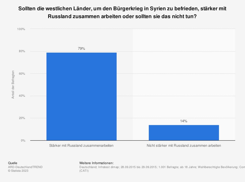 Statistik: Sollten die westlichen Länder, um den Bürgerkrieg in Syrien zu befrieden, stärker mit Russland zusammen arbeiten oder sollten sie das nicht tun? | Statista
