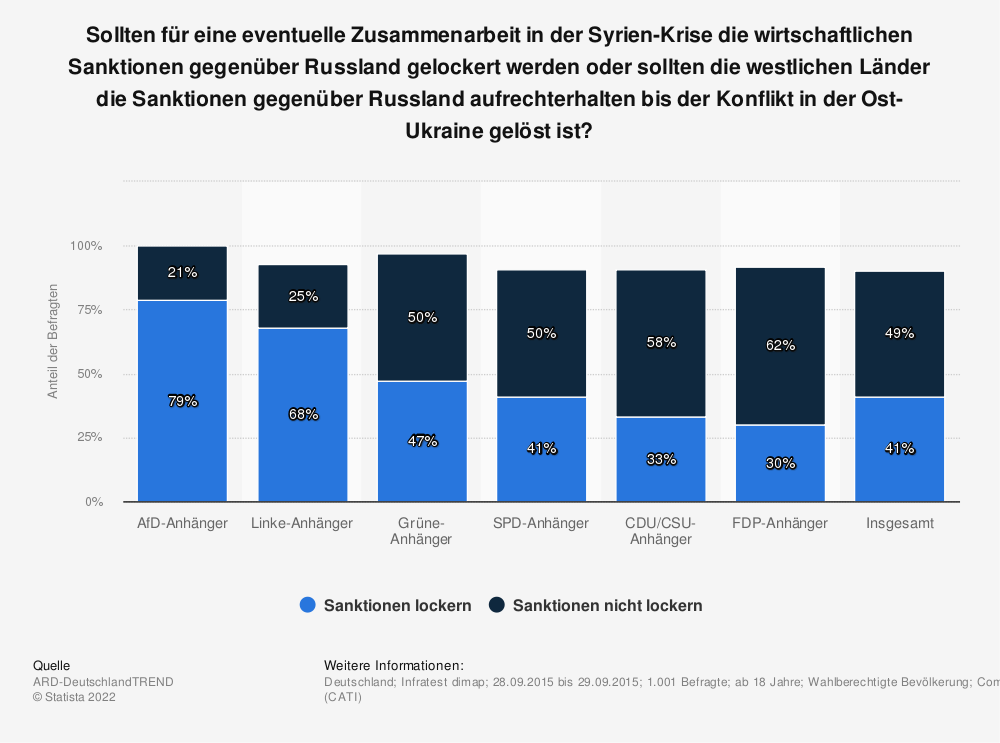 Statistik: Sollten für eine eventuelle Zusammenarbeit in der Syrien-Krise die wirtschaftlichen Sanktionen gegenüber Russland gelockert werden oder sollten die westlichen Länder die Sanktionen gegenüber Russland aufrechterhalten bis der Konflikt in der Ost-Ukraine gelöst ist? | Statista
