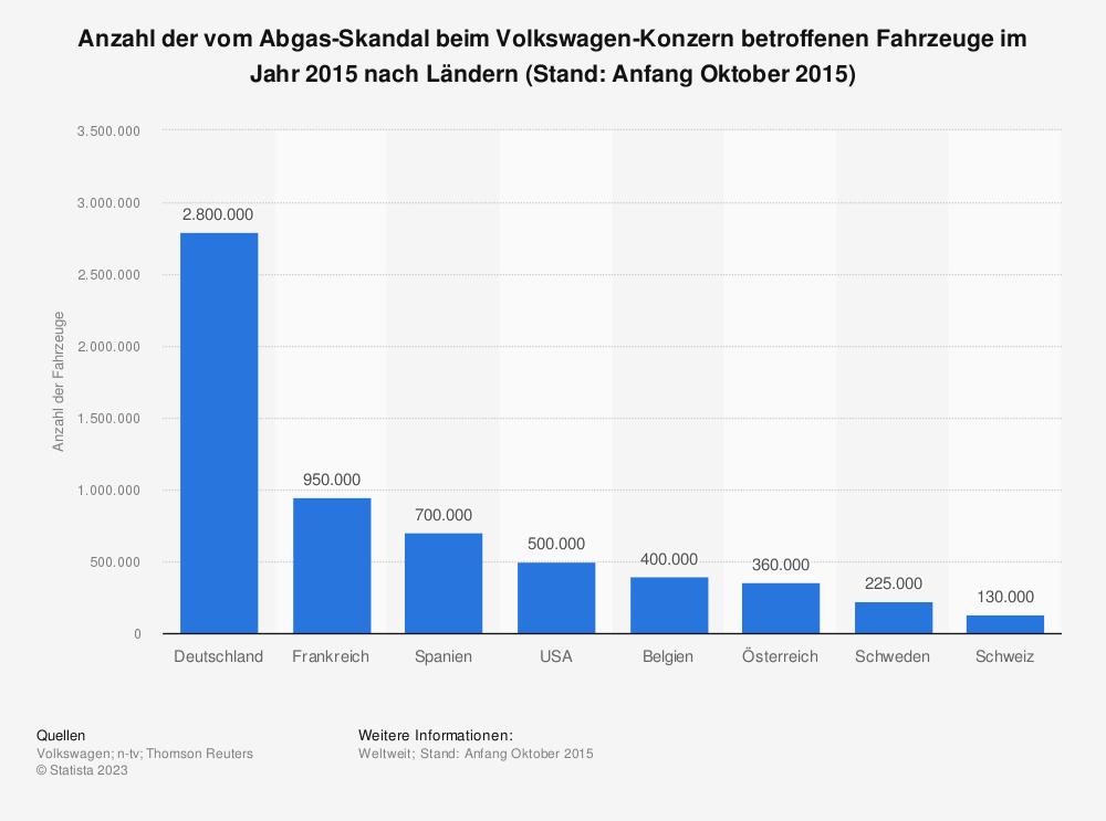 Statistik: Anzahl der vom Abgas-Skandal beim Volkswagen-Konzern betroffenen Fahrzeuge im Jahr 2015 nach Ländern (Stand: Anfang Oktober 2015) | Statista