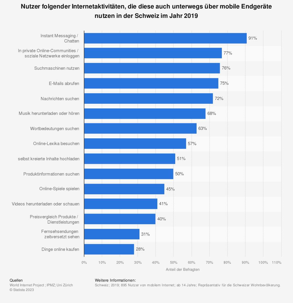 Statistik: Nutzer folgender Internetaktivitäten, die diese auch unterwegs über mobile Endgeräte nutzen in der Schweiz im Jahr 2019 | Statista