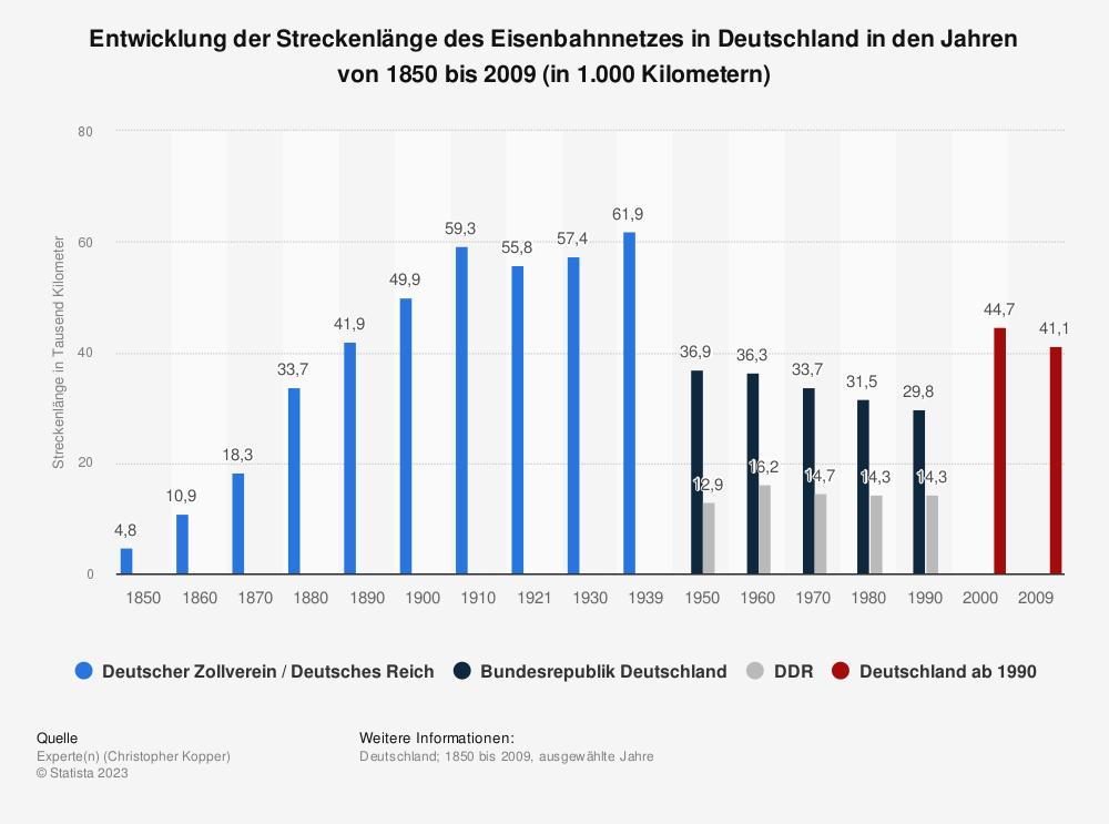 Statistik: Entwicklung der Streckenlänge des Eisenbahnnetzes in Deutschland in den Jahren von 1850 bis 2009 (in 1.000 Kilometern) | Statista