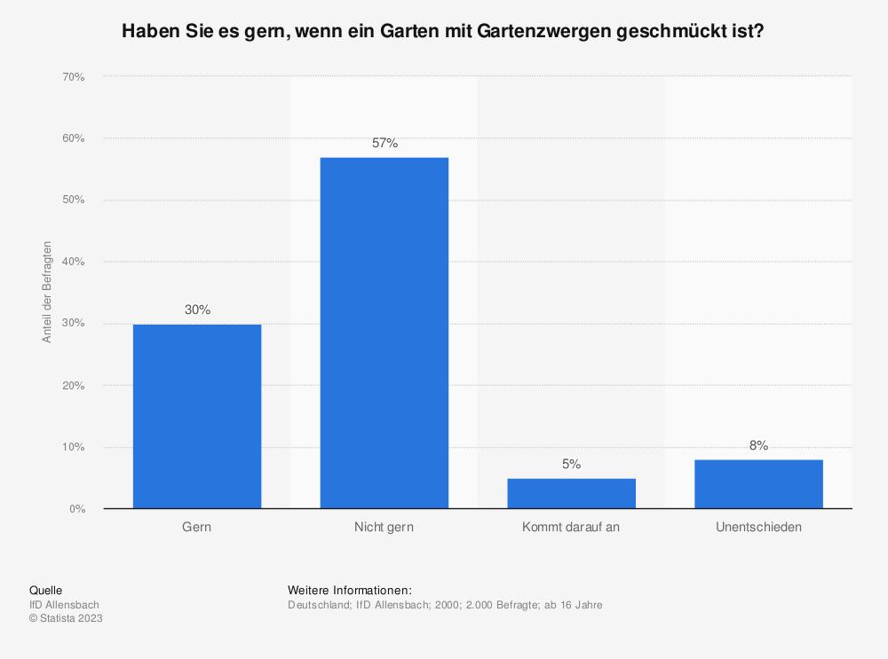 Statistik: Haben Sie es gern, wenn ein Garten mit Gartenzwergen geschmückt ist? | Statista