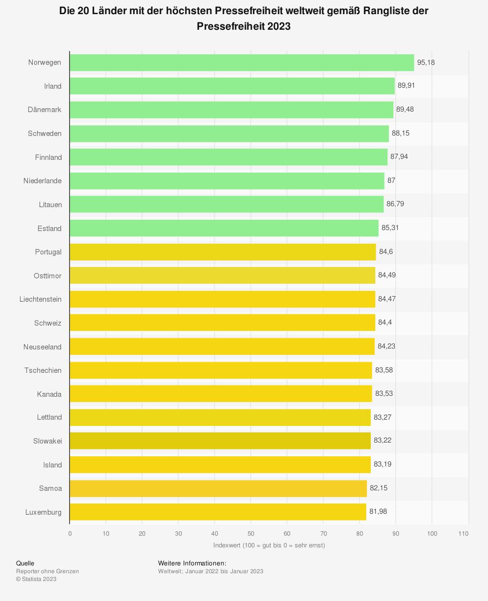 Statistik: Die 20 Länder mit der höchsten Pressefreiheit weltweit gemäß Rangliste der Pressefreiheit 2018 | Statista