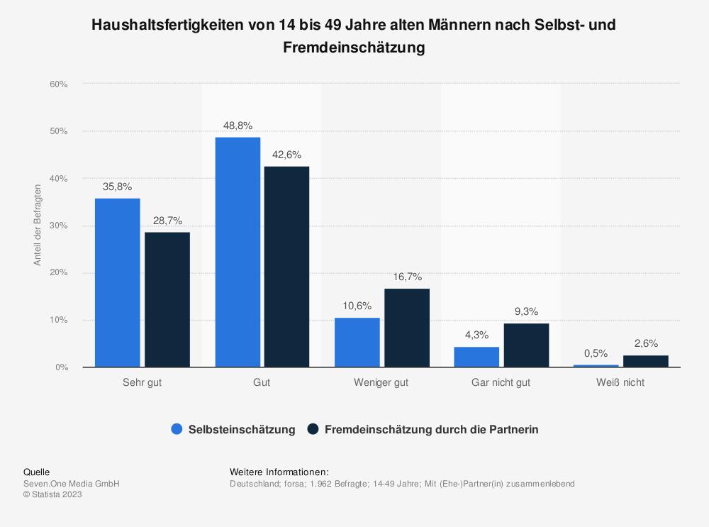Statistik: Haushaltsfertigkeiten von 14 bis 49 Jahre alten Männern nach Selbst- und Fremdeinschätzung | Statista
