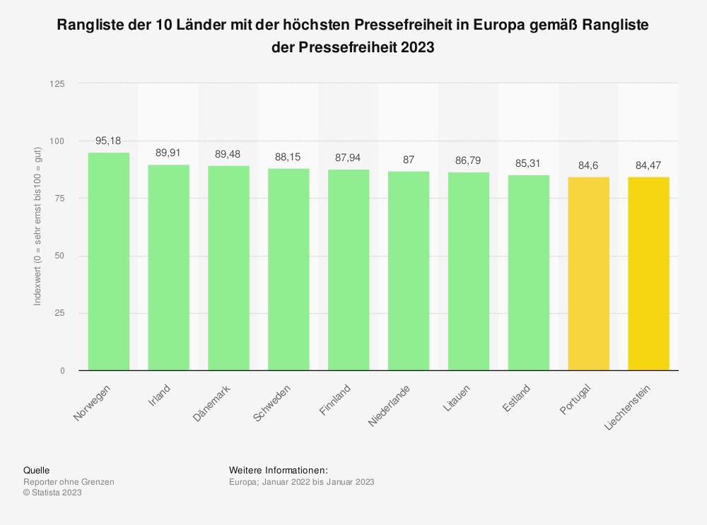 Statistik: Top 10 Länder mit der höchsten Pressefreiheit in Europa gemäß Rangliste der Pressefreiheit 2019 | Statista