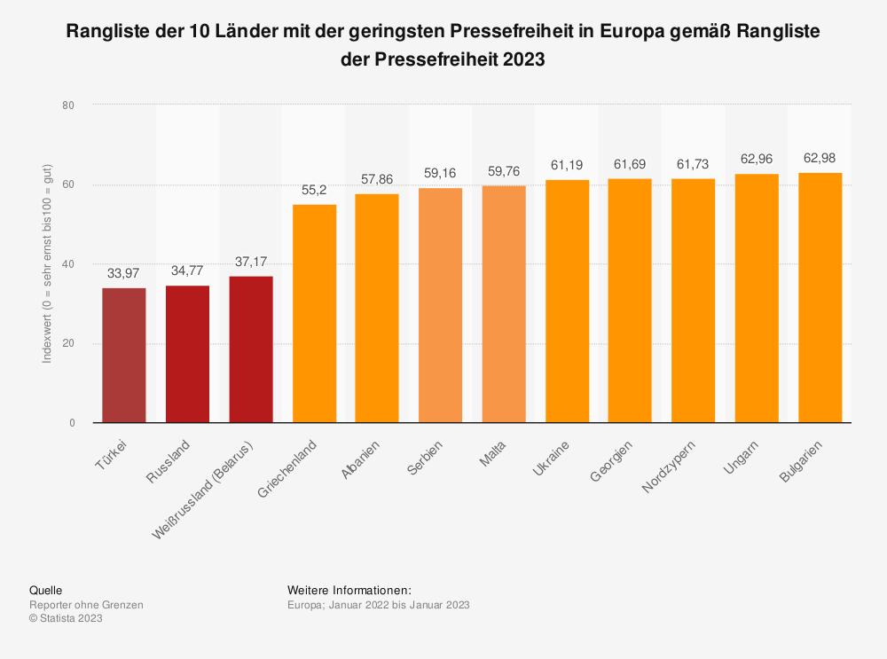 Statistik: Top 10 Länder mit der geringsten Pressefreiheit in Europa gemäß Rangliste der Pressefreiheit 2020 | Statista