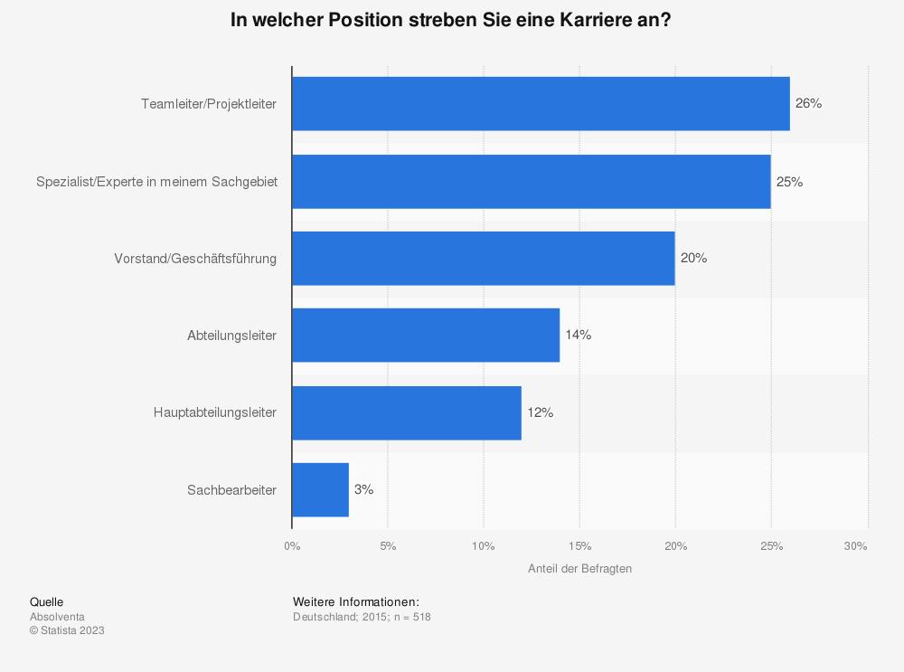 Statistik: In welcher Position streben Sie eine Karriere an? | Statista