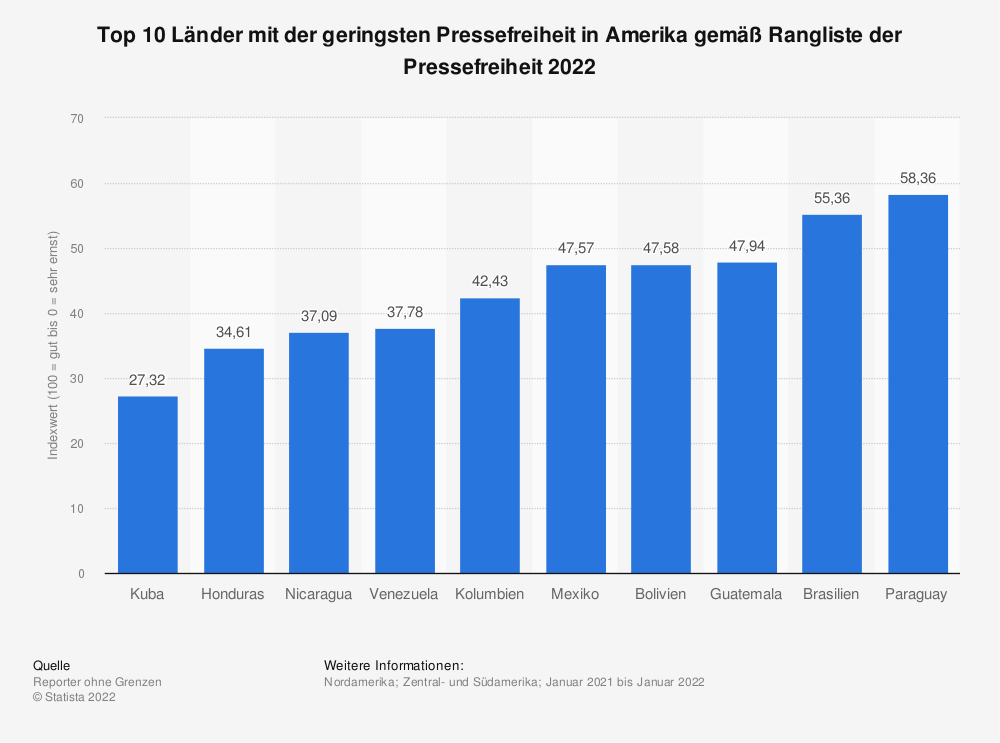Statistik: Top 10 Länder mit der geringsten Pressefreiheit in Amerika gemäß Rangliste der Pressefreiheit 2020 | Statista