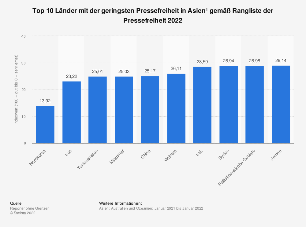 Statistik: Top 10 Länder mit der geringsten Pressefreiheit in Asien* gemäß Rangliste der Pressefreiheit 2020 | Statista