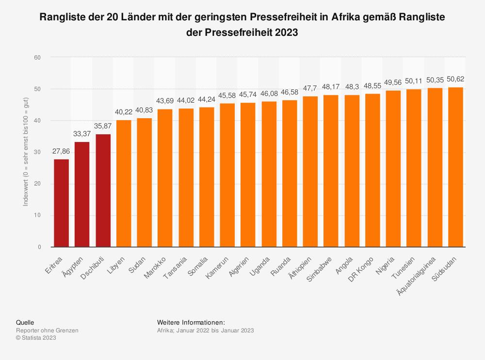 Statistik: Top 10 Länder mit der geringsten Pressefreiheit in Afrika gemäß Rangliste der Pressefreiheit 2018 | Statista