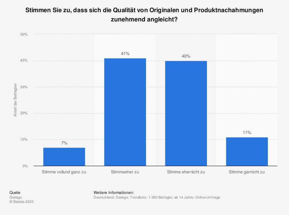 Statistik: Stimmen Sie zu, dass sich die Qualität von Originalen und Produktnachahmungen zunehmend angleicht? | Statista