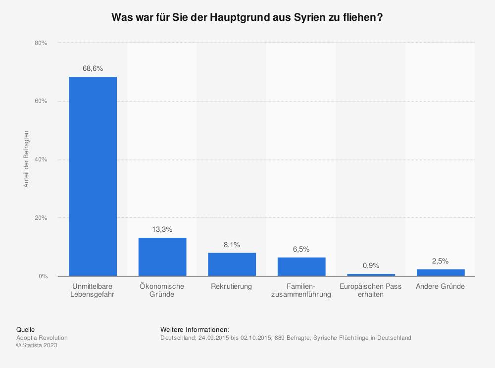 Statistik: Was war für Sie der Hauptgrund aus Syrien zu fliehen? | Statista