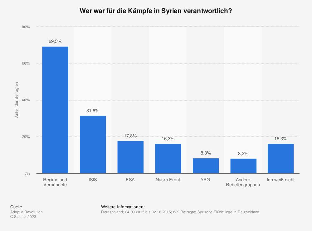 Statistik: Wer war für die Kämpfe in Syrien verantwortlich? | Statista