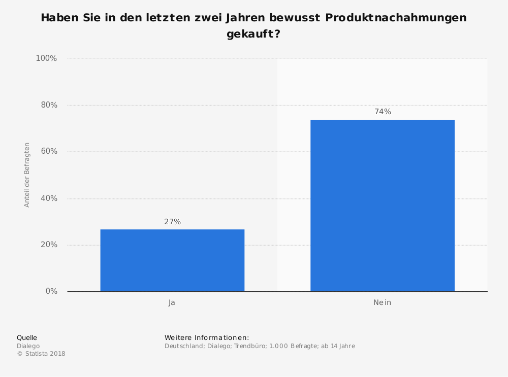 Statistik: Haben Sie in den letzten zwei Jahren bewusst Produktnachahmungen gekauft?   Statista