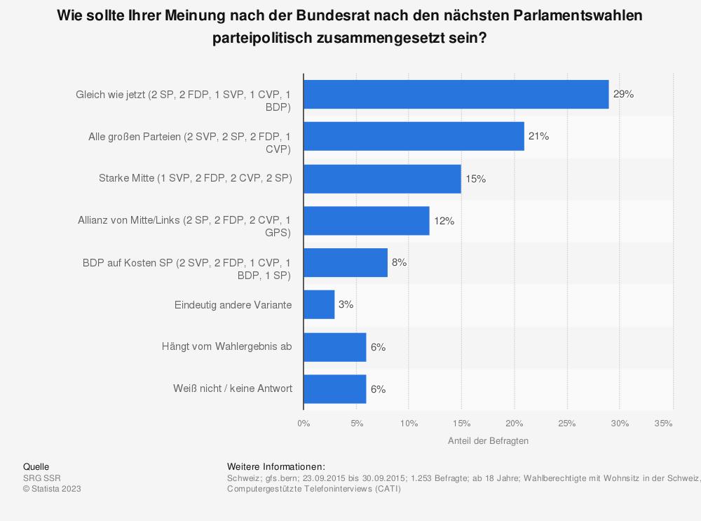 Statistik: Wie sollte Ihrer Meinung nach der Bundesrat nach den nächsten Parlamentswahlen parteipolitisch zusammengesetzt sein? | Statista