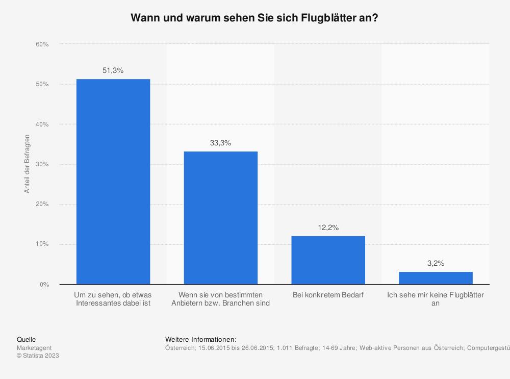 Statistik: Wann und warum sehen Sie sich Flugblätter an? | Statista