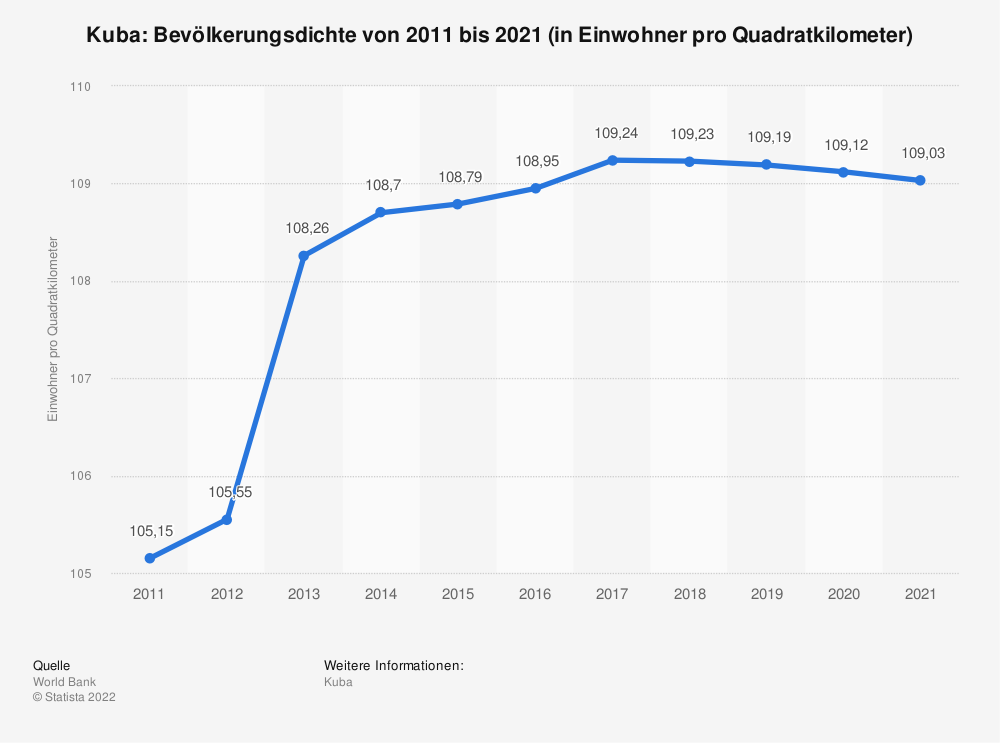 Statistik: Kuba: Bevölkerungsdichte von 2008 bis 2018 (in Einwohner pro Quadratkilometer) | Statista