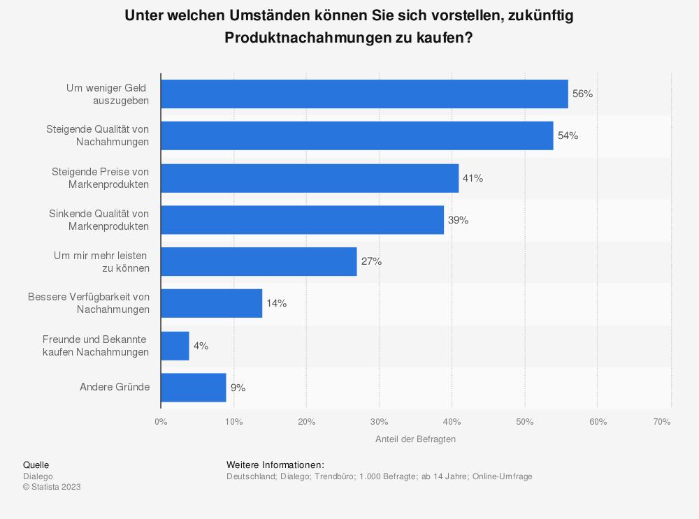 Statistik: Unter welchen Umständen können Sie sich vorstellen, zukünftig Produktnachahmungen zu kaufen? | Statista