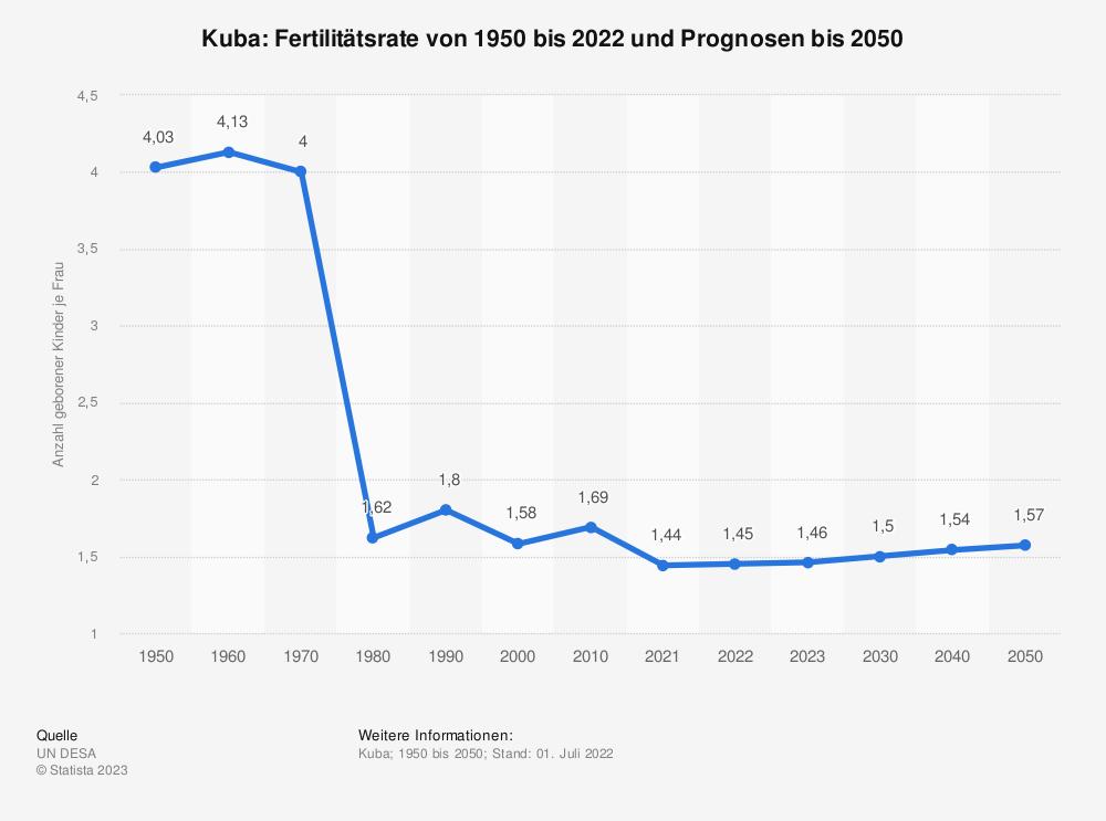 Statistik: Kuba: Fertilitätsrate von 2007 bis 2017 | Statista