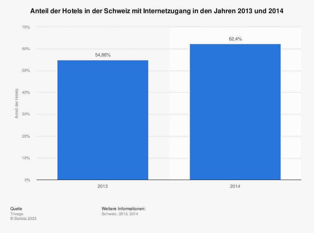 Statistik: Anteil der Hotels in der Schweiz mit Internetzugang in den Jahren 2013 und 2014 | Statista
